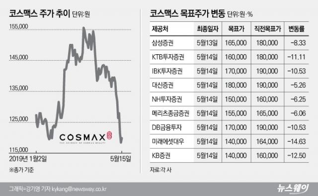 [stock&톡]'성장세 주춤한 해외법인'에 미끄럼틀 탄 코스맥스