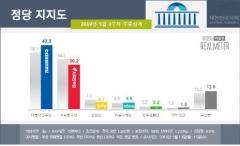 민주 43.3%·한국 30.2%, 지지율 격차 일주일만에 1.6%p→13.1%p