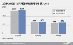 생보사 '빅3', 1분기 민원 증가…즉시연금 민원 43건 접수