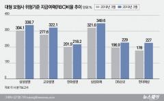 대형 보험사 RBC비율 상승···교보·현대 1년새 40%p 껑충