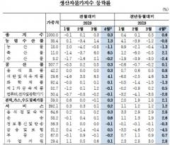 생산자물가지수 석 달 연속 오름세…유가 상승 영향