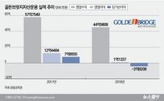 골든브릿지자산운용, 일년새 순자산 2000억원 '증발'