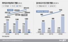 기업 감사보고서 정정 횟수 연평균 1244회…매년 증가