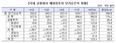금융회사 해외점포, 지난해 순이익 12억8300만달러…전년比 37%↑