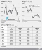 엔터주 하락 속 JYP·SM '시총 1위' 경쟁
