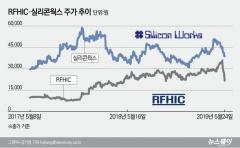 美, '화웨이 제품 퇴출'에 'RFHIC·실리콘웍스' 주가 직격탄