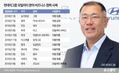 'IT·혁신' 품고 모빌리티 기업 천명