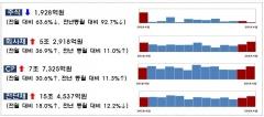 4월 기업 주식·회사채 19조7432억 조달…전월比 34.8%↑