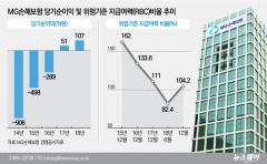 MG손보, 새마을금고서 300억 유증…퇴출위기 탈출 청신호