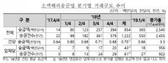 """금감원 """"1Q, 소액해외송금 3억6500만달러…2017년의 25.4배 껑충"""""""