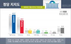 민주당 41% vs 한국당 29%…두자릿수로 벌어져