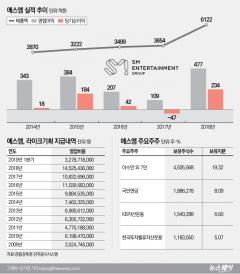 행동주의 펀드 공격받는 이수만, SM에 무슨 일이···
