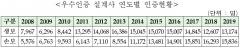 생·손보협회, 우수인증 설계사 2만9010명 선정
