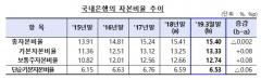 """시중은행, 1Q BIS 총자본비율 15.4%…""""안정적 손실흡수능력 유지"""""""