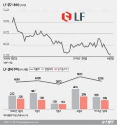 '사업다각화 언제 빛보나' 미끄럼틀 탄 LF
