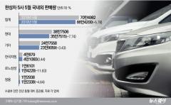 """현대·기아차, 5월 판매 6% 뒷걸음질…""""해외 부진 지속""""(종합)"""