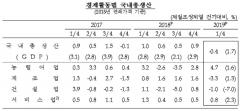 올해 1분기 경제성장률 -0.4% 하향조정…10년만에 최저
