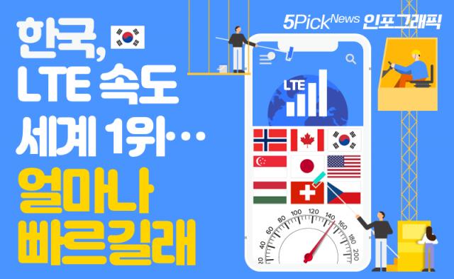 한국, LTE 속도 세계 1위…얼마나 빠르길래