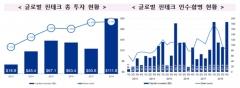 """금감원 """"韓핀테크 산업, 경쟁력 '미흡'…대부분 금융회사에 의존"""""""