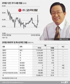 [stock&피플]양용진 코미팜 회장, 자사주 매입으로 주가 부양 나선다