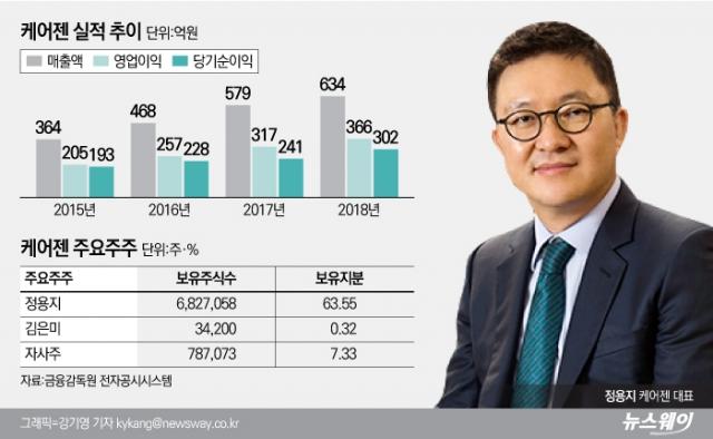 [코스닥 100대 기업|케어젠]상장 5년만에 상폐위기···극복 가능할까