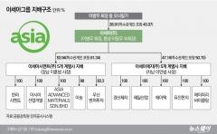 이병무 회장 일가 계열사 장악…일감몰아주기 30% 육박