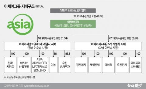[중견그룹 내부거래 실태│아세아]이병무 회장 일가 계열사 장악···일감몰아주기 30% 육박