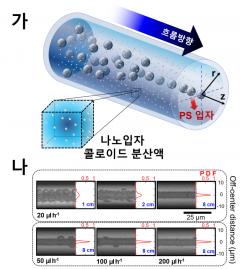 아주대 연구팀, 나노입자 분산액에서 '입자 집속현상' 발견