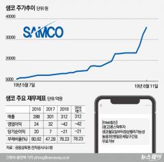 [stock&톡]한 달만에 520% 급등한 샘코, 무료추천 문자 확산···작전세력 의혹