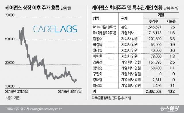 [stock&톡]케어랩스, 최대주주 옐로모바일 존폐위기에 주가 5분의 1 토막