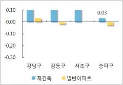 서울 아파트값 7개월 만에 상승