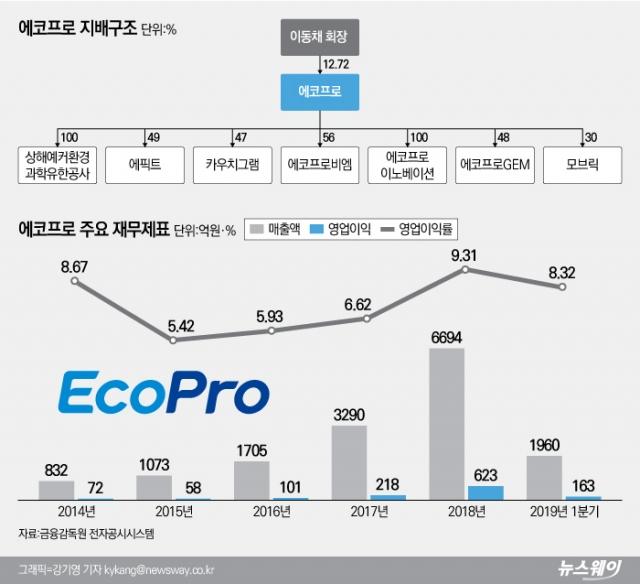 [코스닥 100대 기업|에코프로]환경기업 에코프로, 미세먼지 저감 대책에 성장성↑