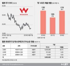 '뮤' 의존도 다시 증가…새 '캐시카우' 확보가 관건