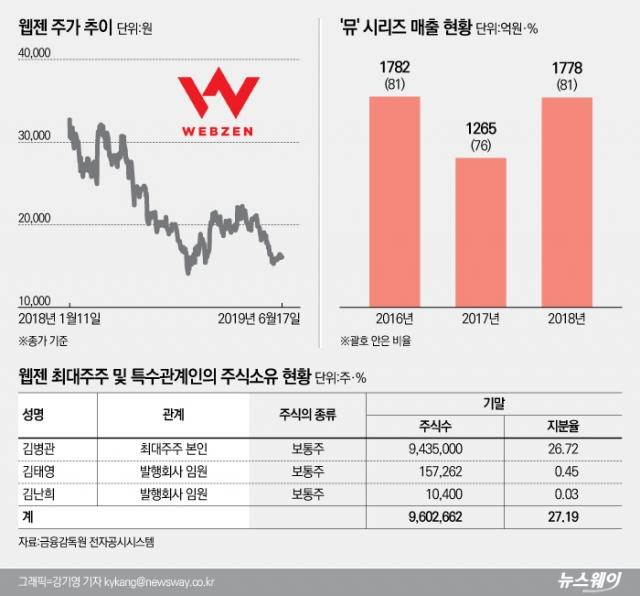 [코스닥 100대 기업|웹젠]'뮤' 의존도 다시 증가···새 '캐시카우' 확보가 관건