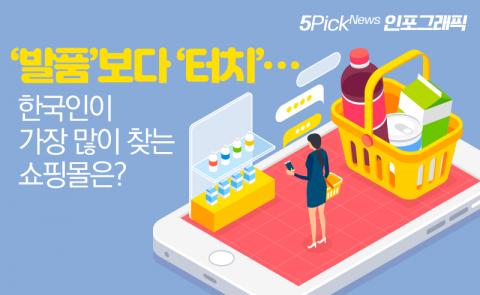'발품'보다 '터치'···한국인이 가장 많이 찾는 쇼핑몰은?