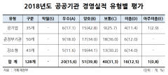 128곳 중 20곳 '우수'…미흡이하  기관장 8명에 경고