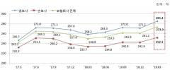 3월말 보험사 RBC비율 273.9%…DB생명·MG손보 '최저'