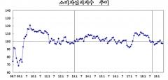 6월 소비자심리지수 전월比 0.4p ↓…2개월 연속 하락
