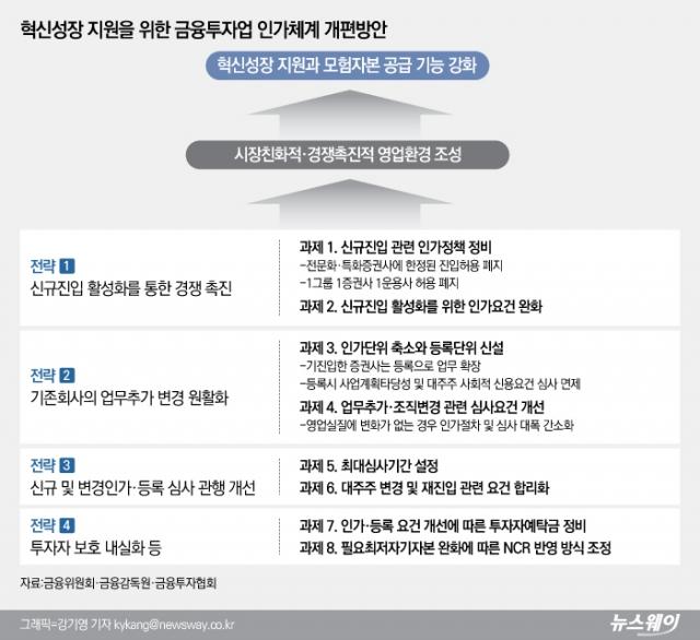 '1그룹 1증권사 정책 폐지'…증권사 신규 진입 문턱 낮춘다