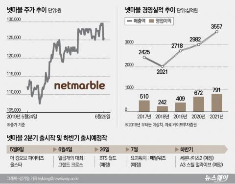 BTS 업은 넷마블, 게임대장株  '굳히기' 성공할까