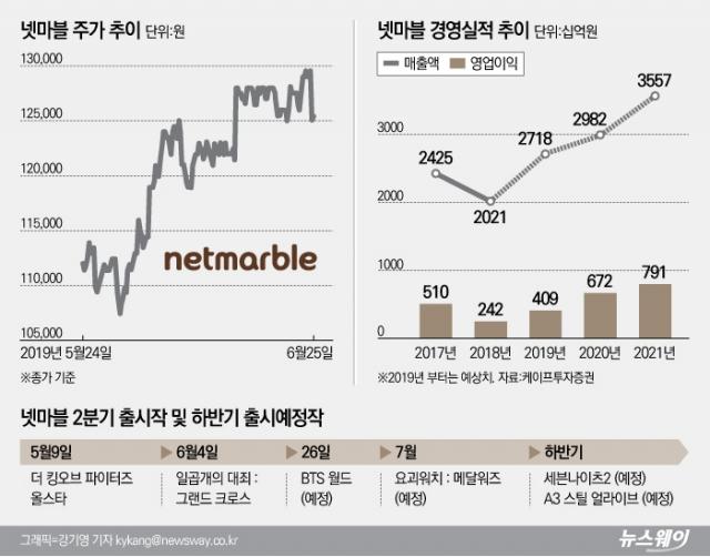 [stock&톡]BTS 업은 넷마블, 게임대장株  '굳히기' 성공할까