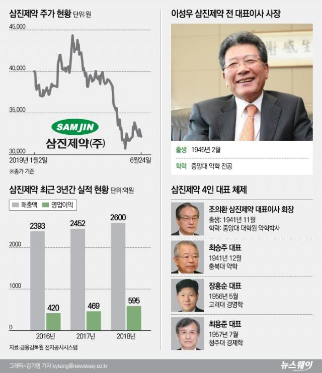 [stock&톡]'게보린'삼진제약, 추징금 불복 소송으로 주가 3만원 지키기 안간힘