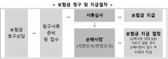 """""""부당한 보험금 삭감 막아라""""…손해사정 모범규준 시행"""