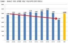 1인당 사망보험금 2995만원…도시가구 1년 생활비도 안돼