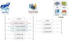 인천시, 전력수요관리사업 민간기관 확대 추진