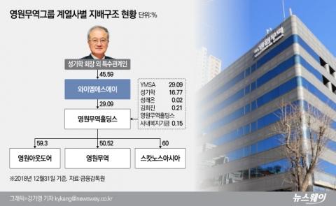 [중견그룹 내부거래 실태│영원무역]베일에 싸인 YMSA···내부거래로 승승장구