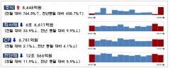 5월 기업 직접금융 조달실적 대폭 감소…주식·회사채 29.5%↓