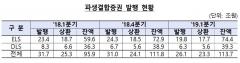1분기 증권사 파생결합증권 발행액 26.1조원…전년比 17.7%↓