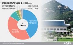 [청와대 출신 의원들①]현역의원 5명 중 1명이 靑 거쳤다
