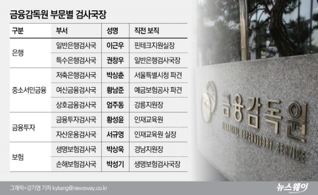 [금융권력 해부③]종합검사 부활로 위상 강화···금감원 저승사자 검사국장 9人
